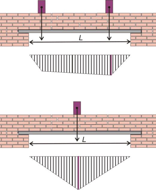 схемы точечной нагрузки и эпюры изгибающих моментов от балок перекрытия