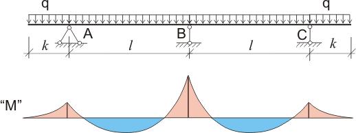 Схемы расчета неразрезных балок