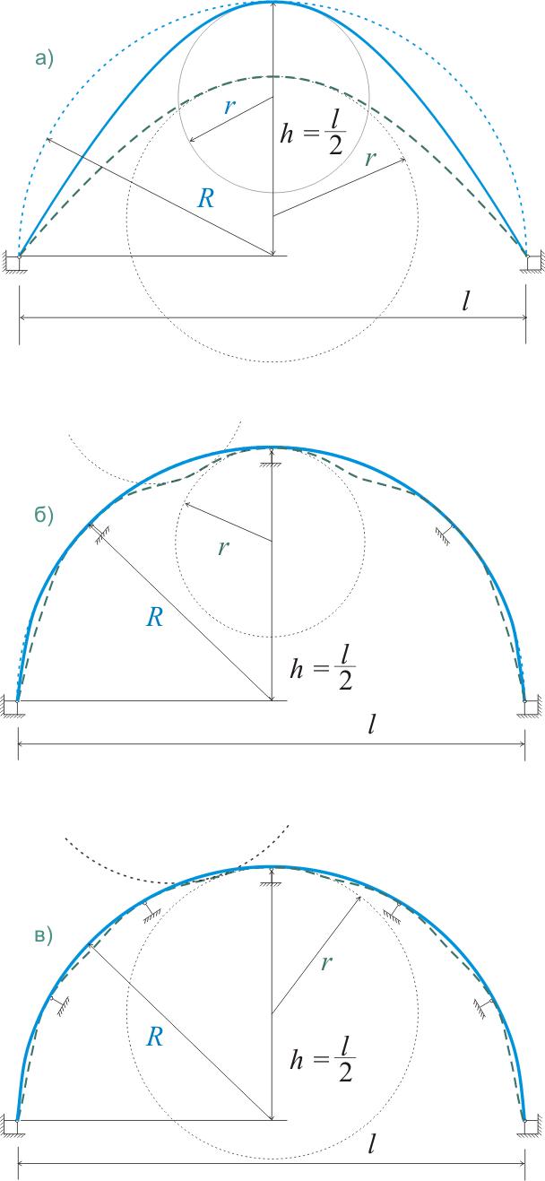 зависимость деформаций в предварительно изогнутой арке от количества опор