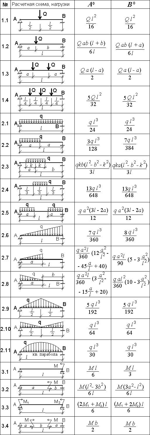 Расчетные схемы двухпролетных балок