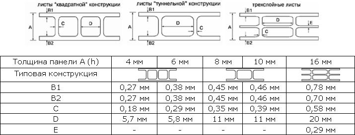 Сотовый поликарбонат программу расчет