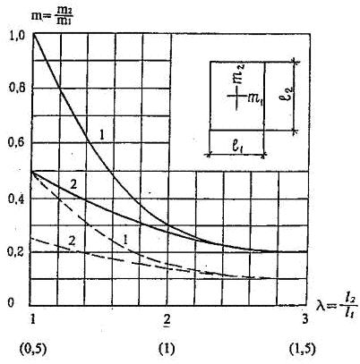 зависимость соотношения моментов от лямбда для плиты, опертой по контуру и по трем сторонам