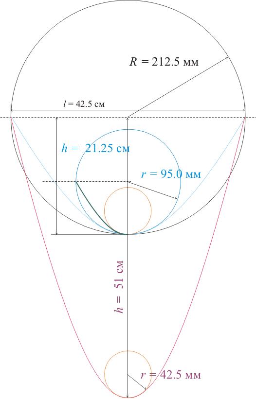 определение минимально допустимого радиуса выгибания графическим методом