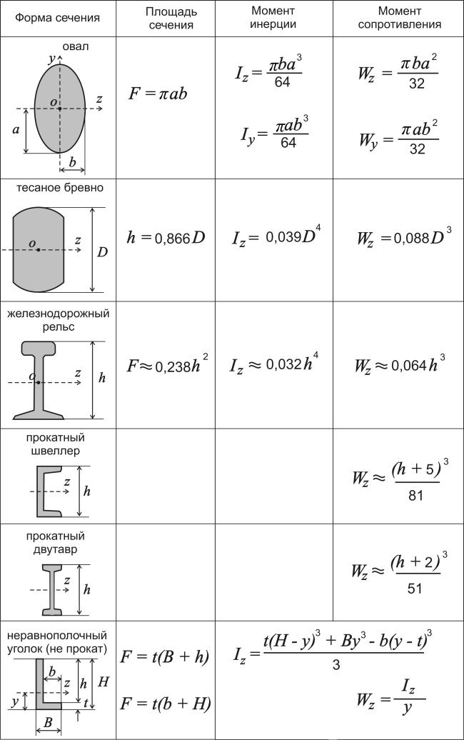 Программа Для Расчета Момента Инерции Сечения