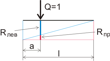 номограмма для определения реакций опор