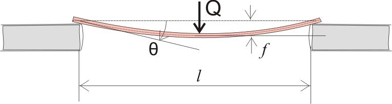 прогиб и угол поворота, возникающие при действии на шарнирную балку сосредоточенной нагрузки