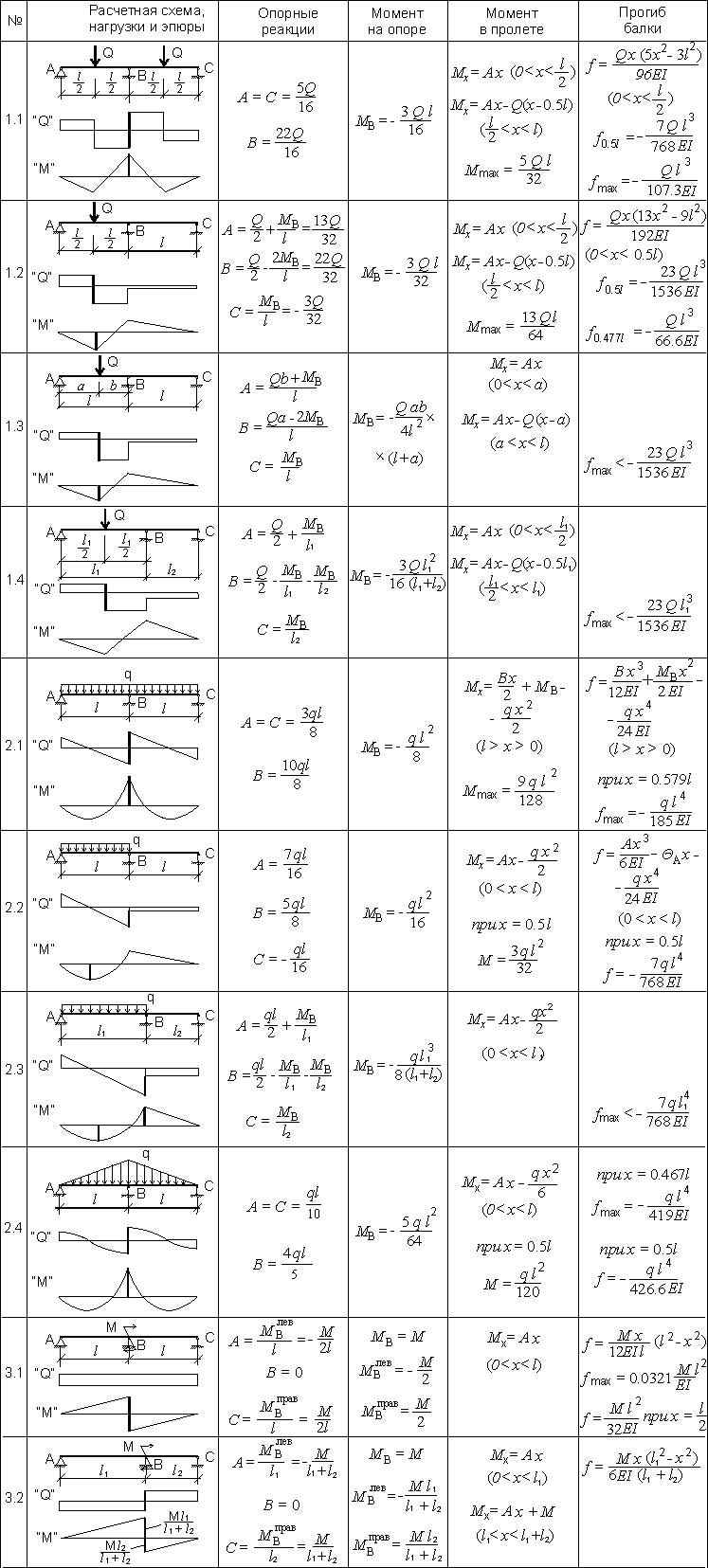 Схема проекта для 4 класса 570