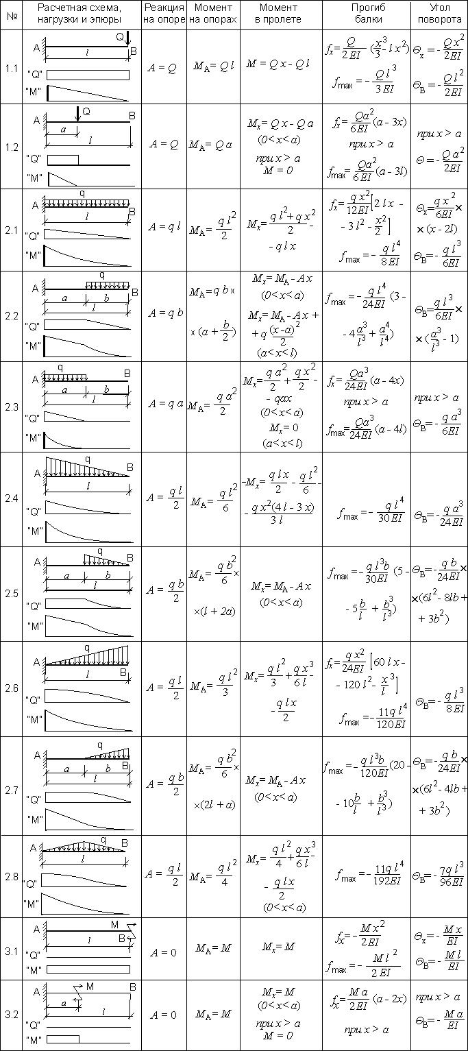 расчетные схемы, эпюры сил и моментов, формулы для расчета консольной балки