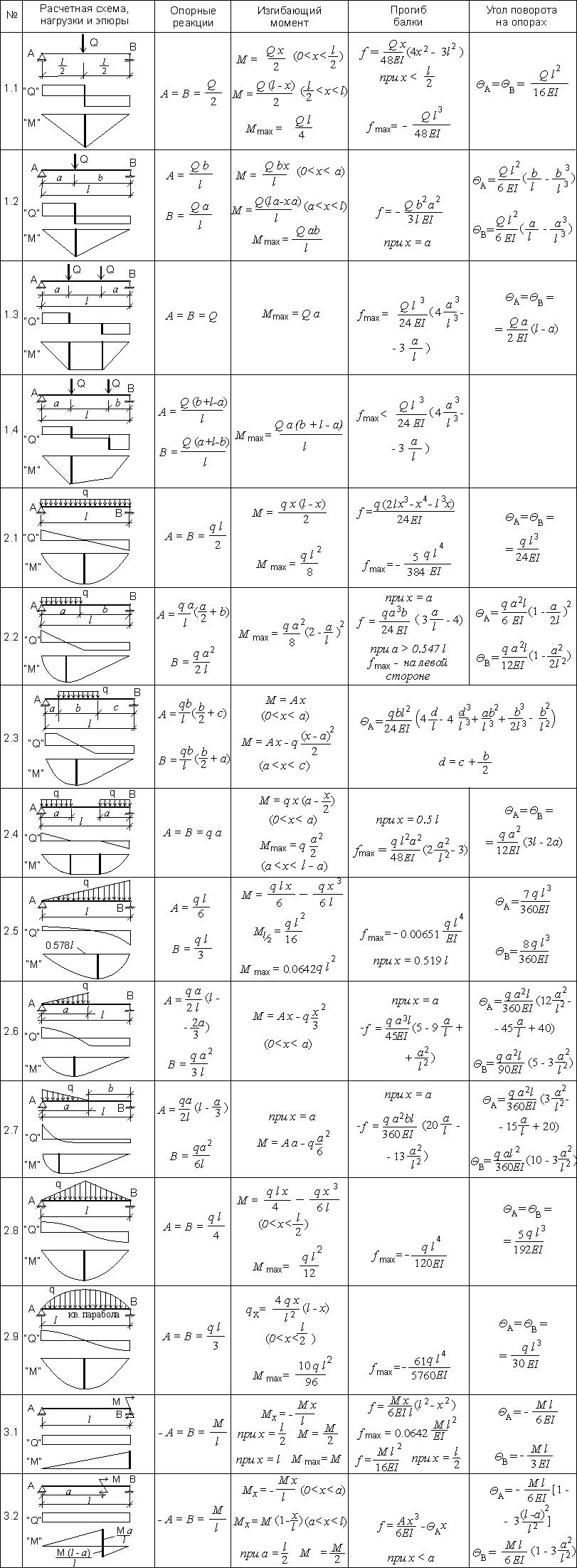 расчетные схемы, эпюры сил и моментов, формулы для опорных реакций, максимального момента и прогиба и угла поворота балки