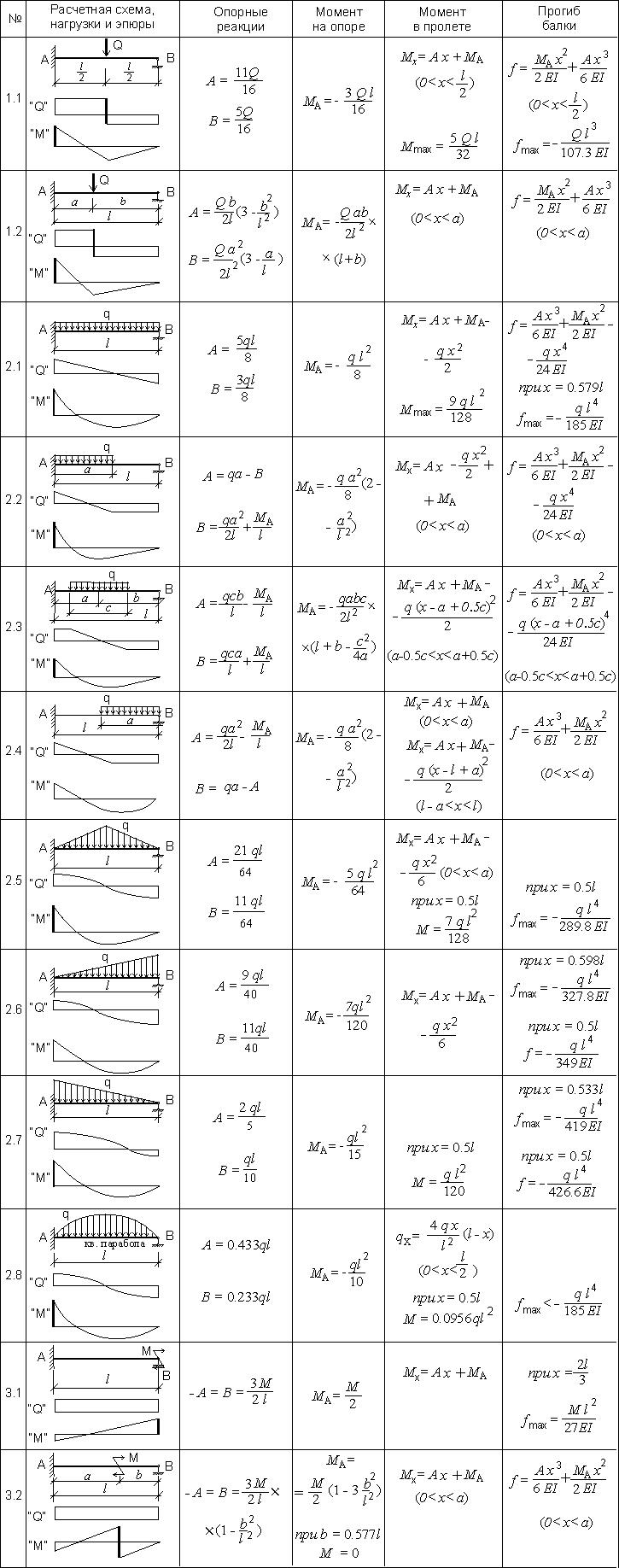 Расчетная схема балки на одной опоре