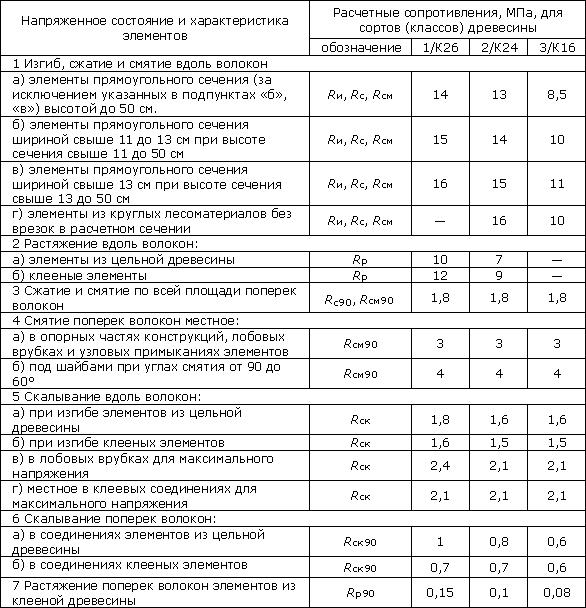 значения расчетных сопротивлений для сосны, ели и лиственницы европейской