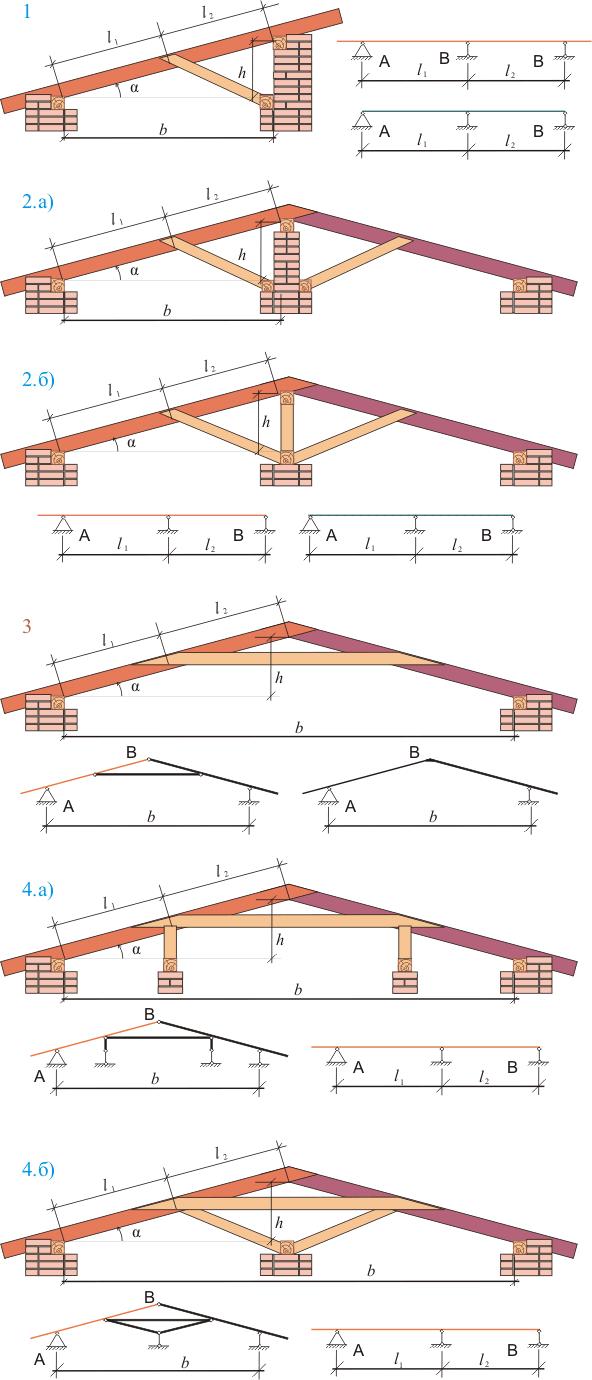 Строительная механика расчетная схема фото 850