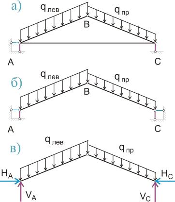 расчетная схема трехшарнирной