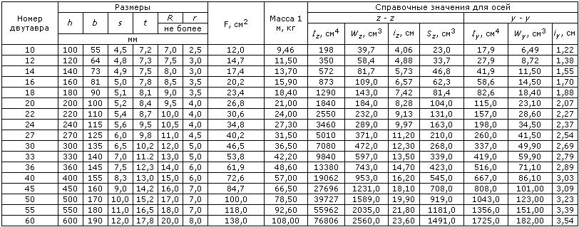 Таблица размеров профильной трубы