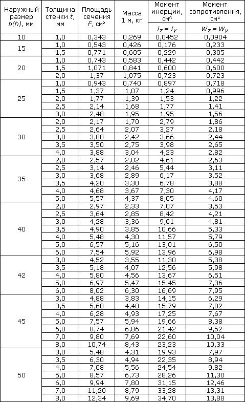 сортамент для квадратных профильных труб часть 1