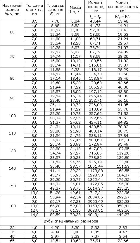 сортамент для квадратных профильных труб часть 2