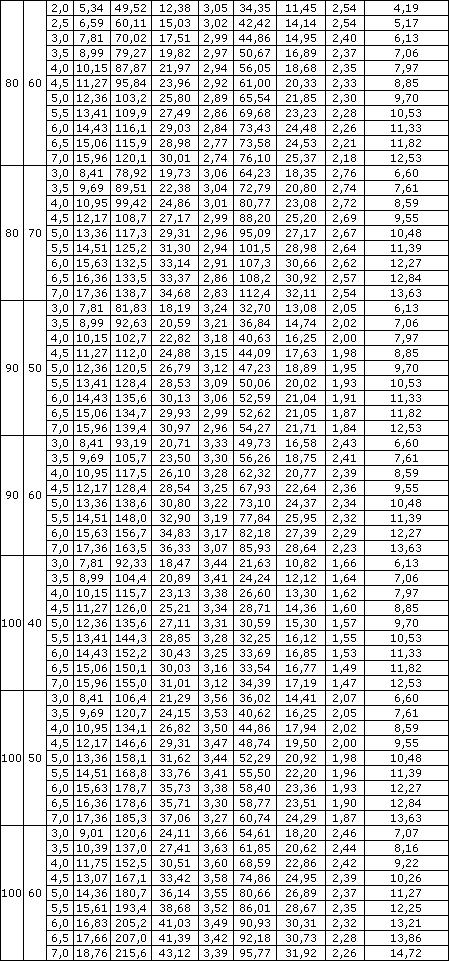 труб профильных таблица прямоугольных весов