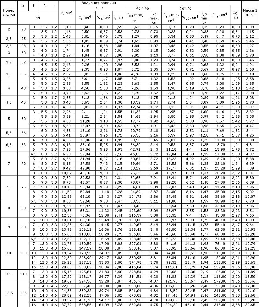 Вес арматуры вес погонного метра арматуры  таблица