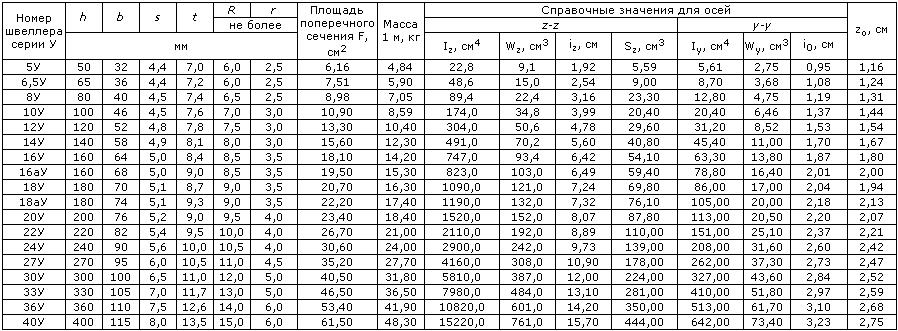 таблица расчета металла метры в тонны