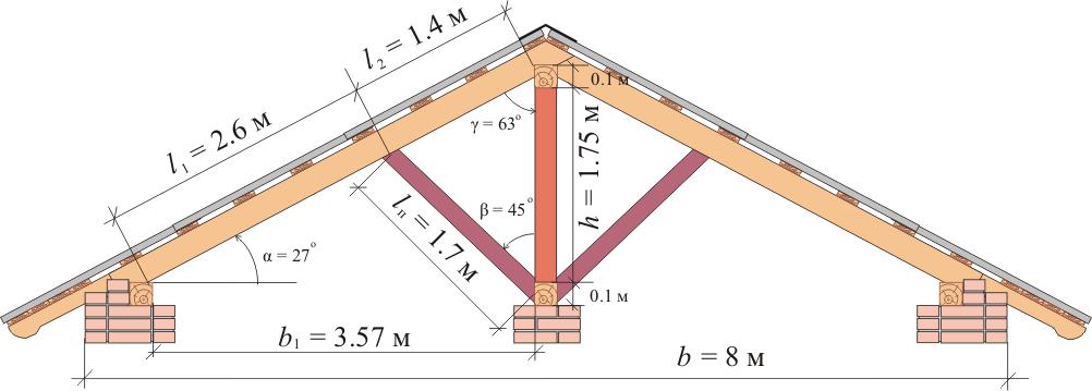 системы двускатной крыши
