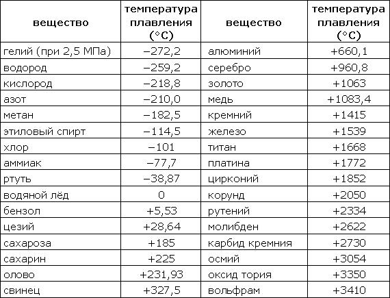 температуры плавления некоторых веществ