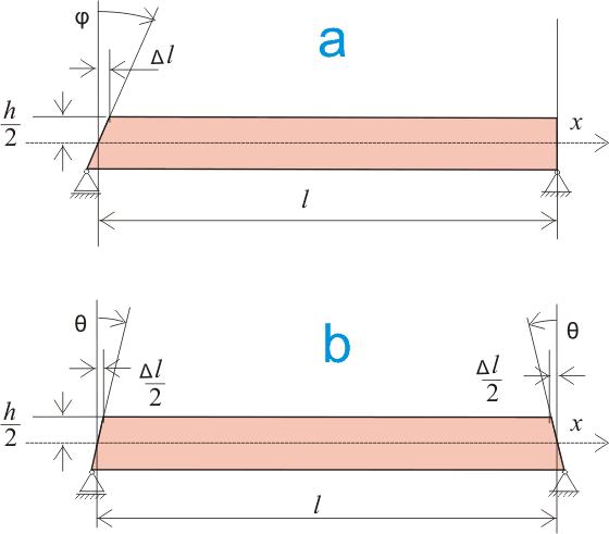 определение угла поворота поперечного сечения балки графическим путем