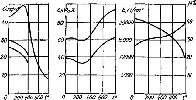 влияние температуры на механические характеристики углеродистой стали